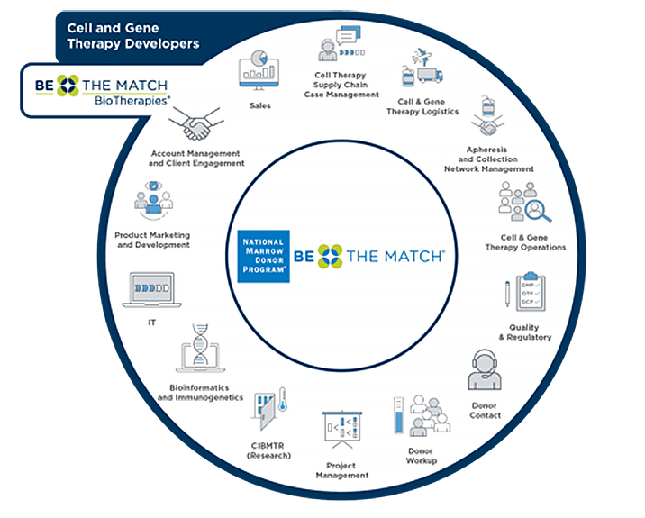 PA_Q321_Be_the_Match_BioTherapies_infographic